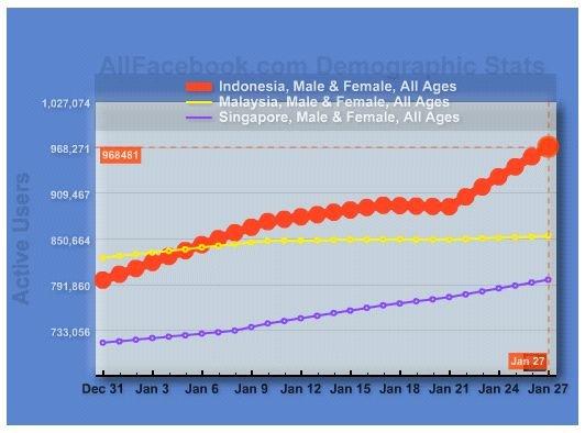 FB users: Indonesia-Singapura-Malaysia