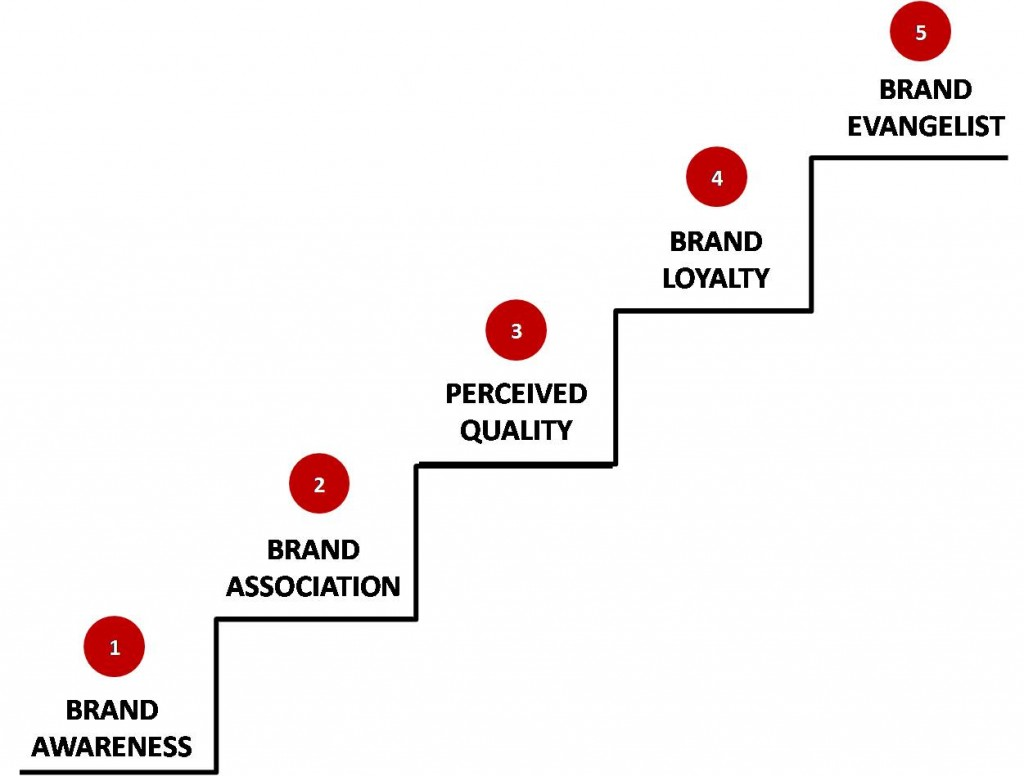 Brand Equity Ladder