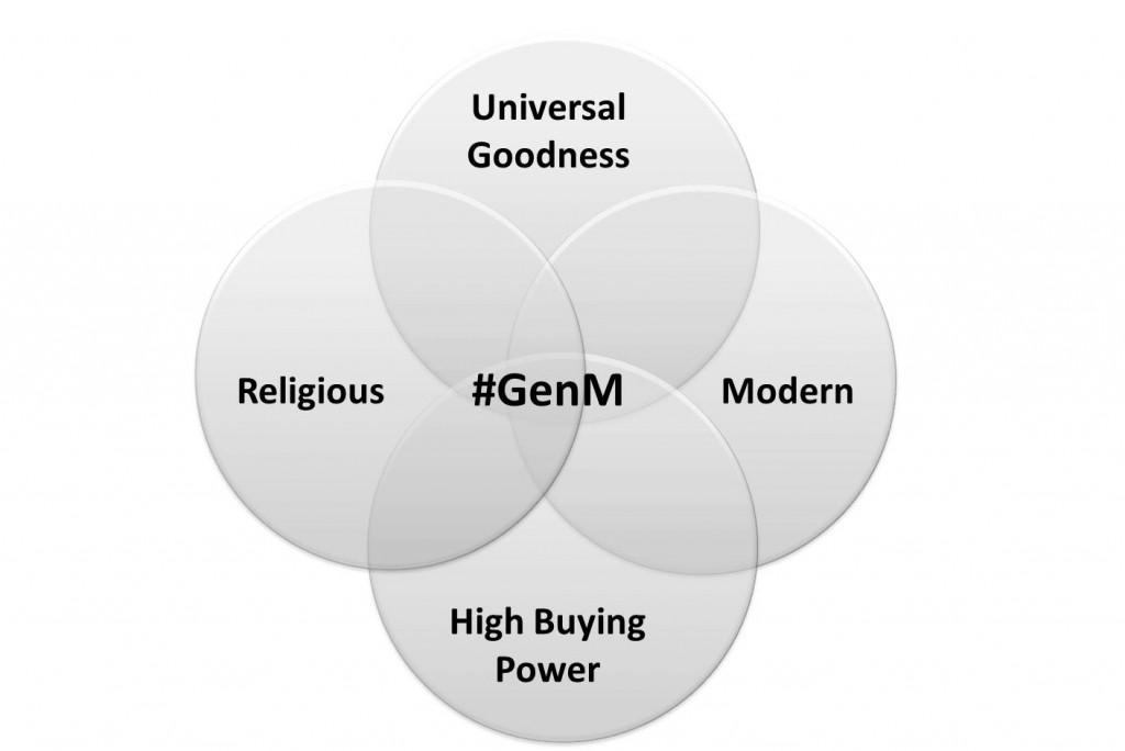 gen-m-values