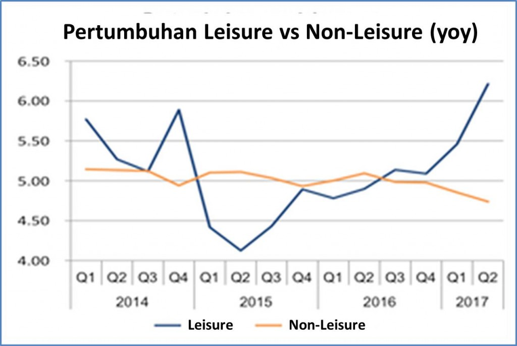 Leisure vs Non-Leisure