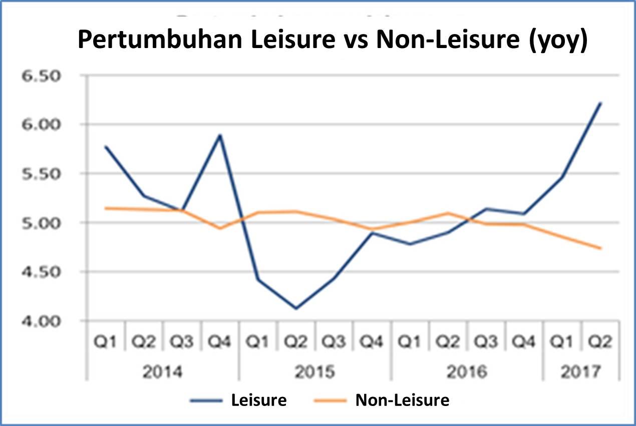 November 2017 kawanpendi leisure vs non leisure ccuart Images