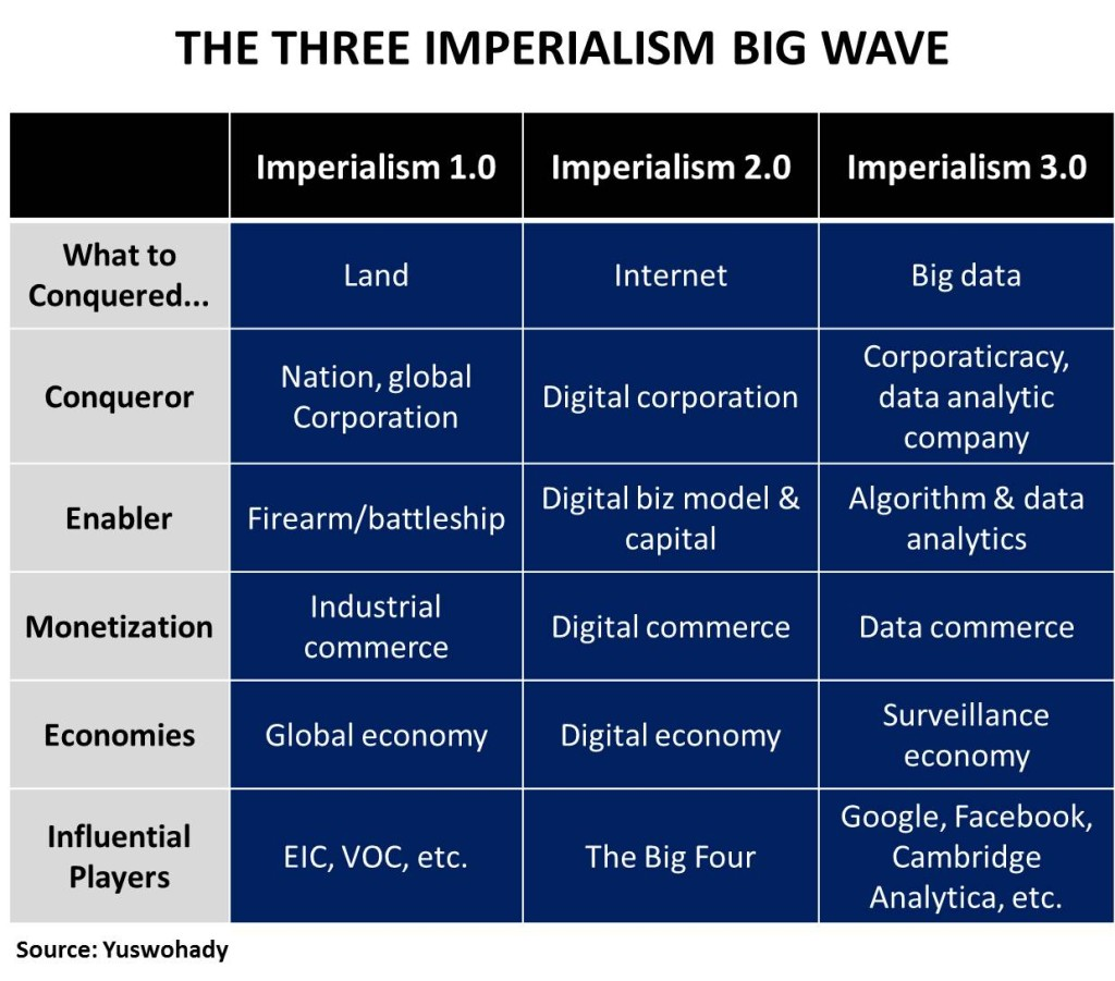 Imperialism 3.0 - New
