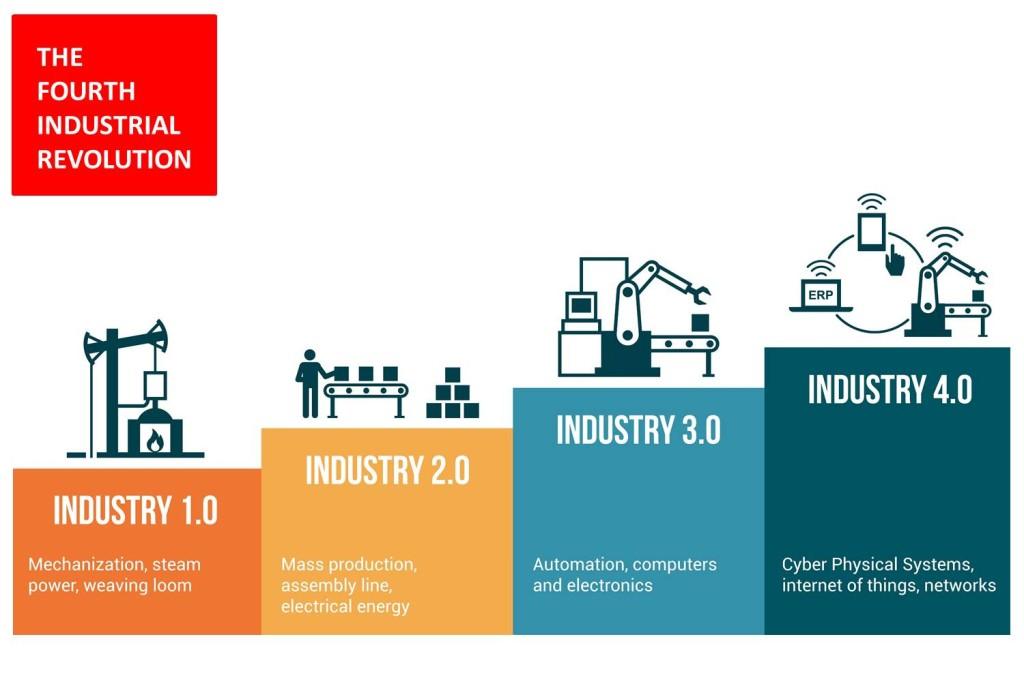 Revolusi Industri 4.0 New