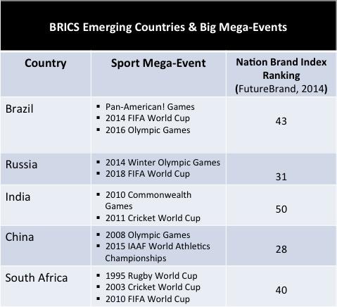 BRIC & Sport Mega-Event
