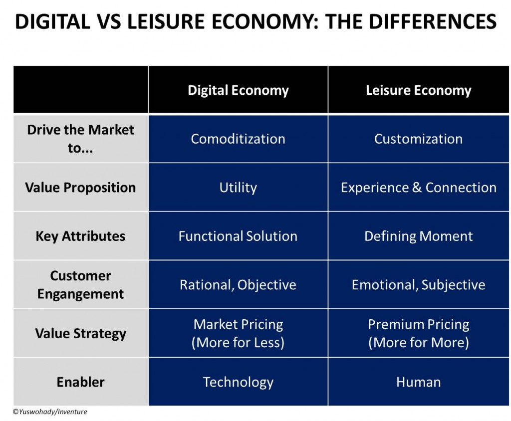 Digital vs Leisure Economy - New