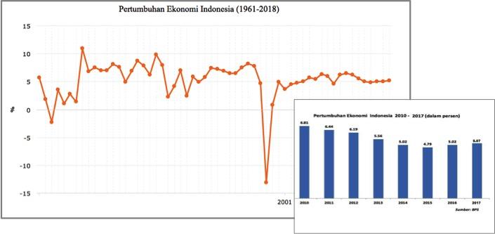 Pertumbuhan Ekonomi 1961-2018