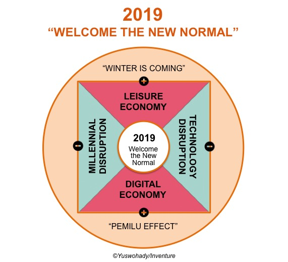 Welcome the New Normal - New